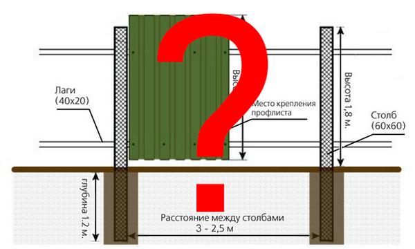 Какое расстояние между столбами забора ворота на дачу оренбург